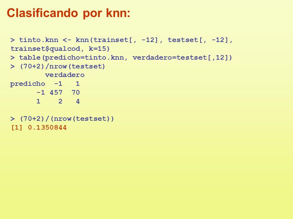 Clasificando por knn:> tinto.knn <- knn(trainset[, -12], testset[, -12], trainset$qualcod, k=15) > table(predicho=tinto.knn, verdadero=testset[,12])